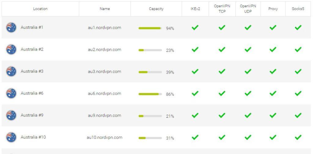 NordVPN - Australian server list