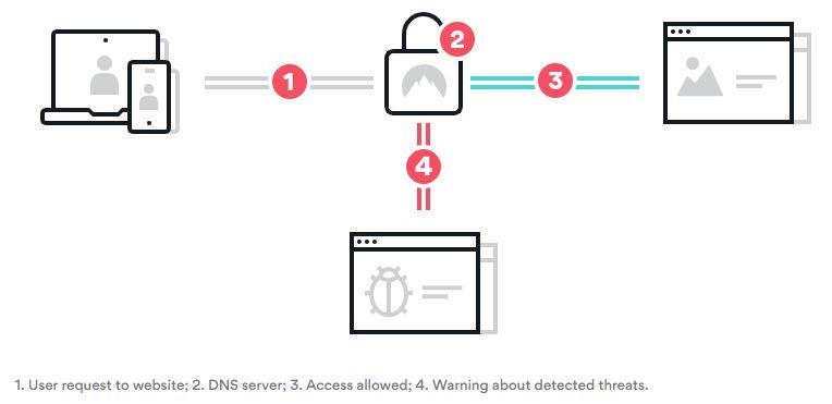 NordVPN - CyberSec