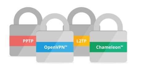 VyprVPN - supported vpn protocols